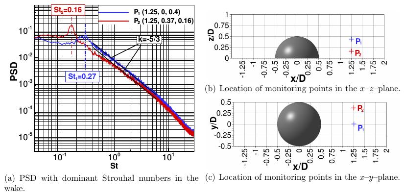 UFR3-33 unsteady velocity spectra.png