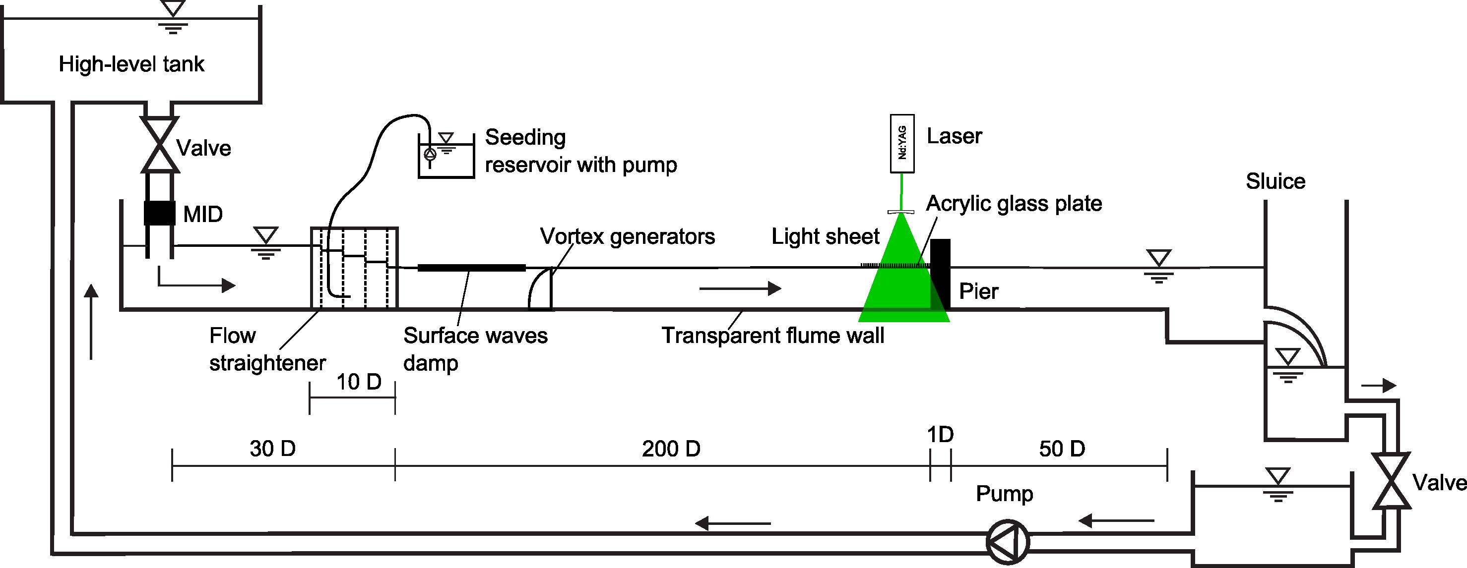 UFR3-35 Flume.png