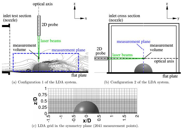 UFR3-33 LDA configuration.png