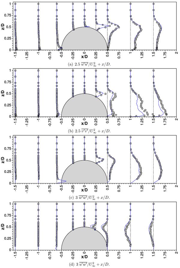 UFR3-33 time-averaged results reynolds stresses lines.png