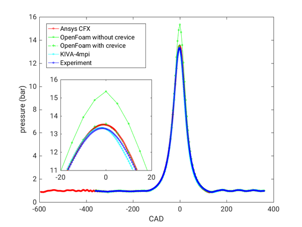AC2-10 Avg InCylinder Pressure.png