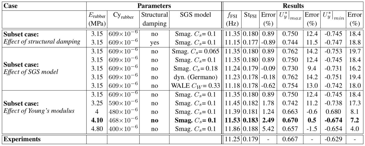 Qnet FSI-PfS-2 sensitivity study.png