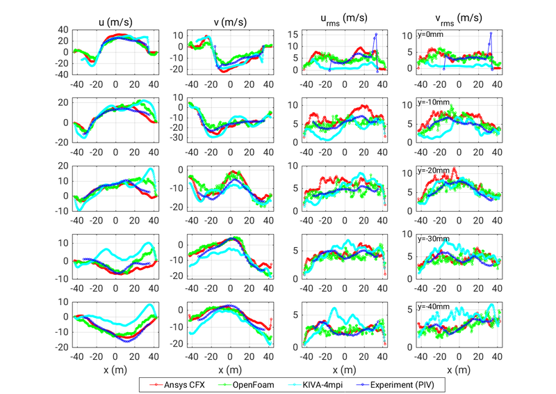 File:AC2-10 Avg Lineplots v 270 all.png