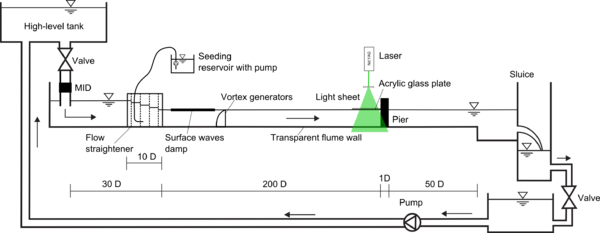 Fig. 2: Experimental set-up