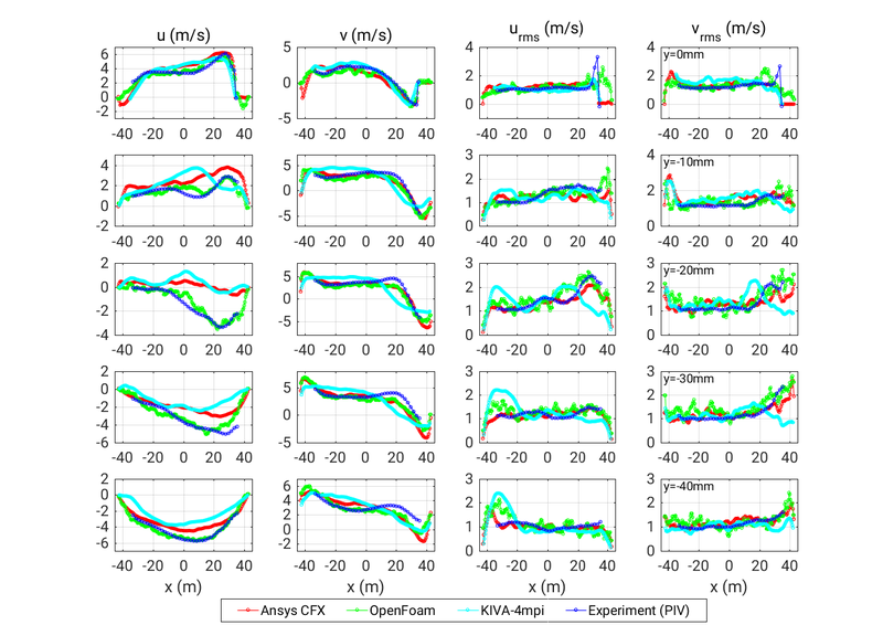 File:AC2-10 Avg Lineplots v 90 all.png